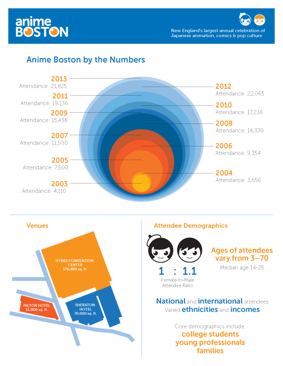AB2K14 - By The Numbers