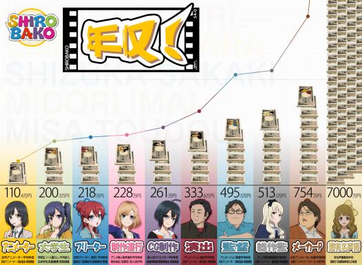Shirobako Salary Infographic - 20141119
