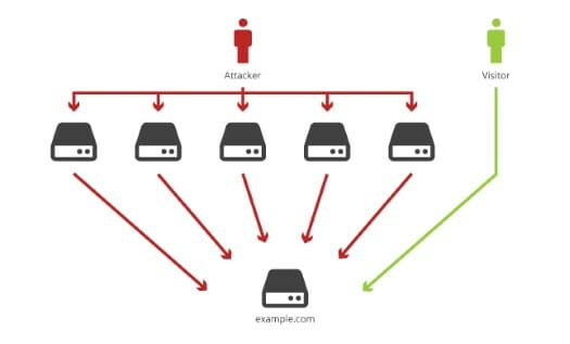 Illustration of a DDoS Attack. (Source: Cloudflare)