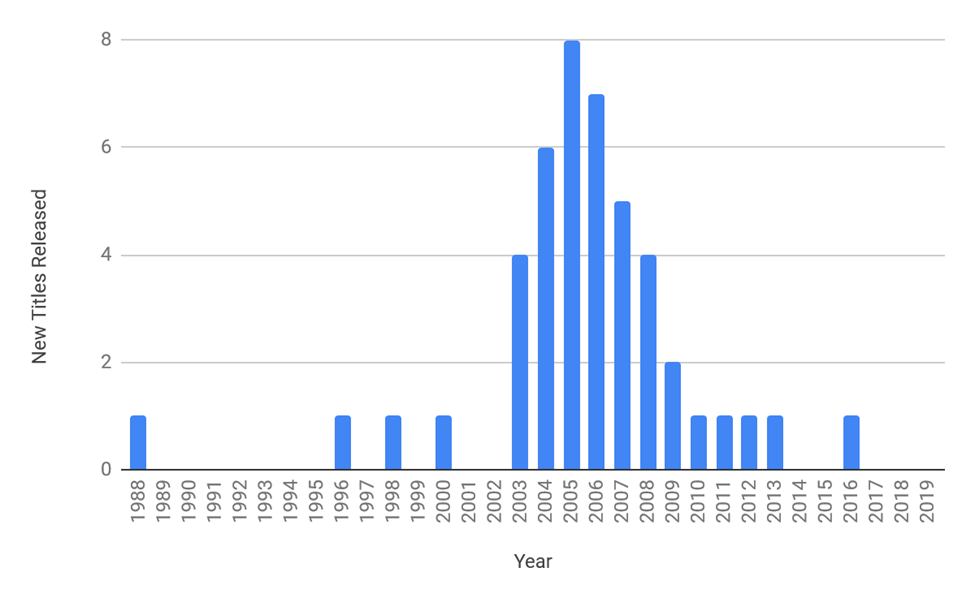 Chart showing the trends of manga releases in Denmark